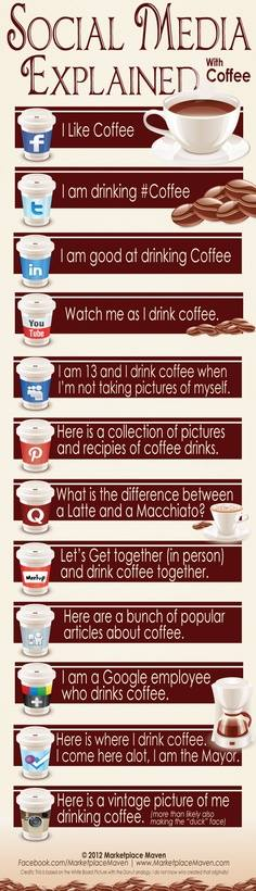 Las redes sociales explicadas con café